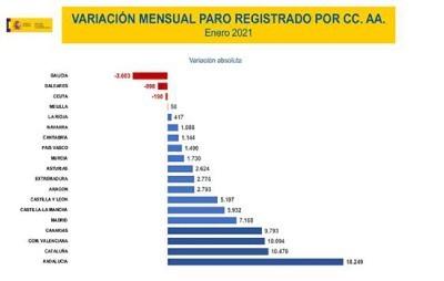 Variación mensual del paro registrado por CC.AA