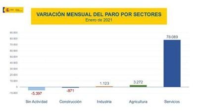 Variación mensual del paro registrado por sectores